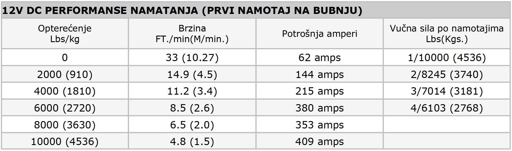 Premium vitlo Warn Zeon 10CE, 12V, 4.536kg sa sajlom, vodilicom i žičnim daljinskim 7