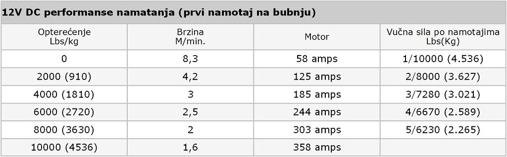Premium vitlo Warn VR EVO 10-S, 12V, 4.530kg sa sintetskim užetom, vodilicom i žičnim i bežičnim daljinskim 9