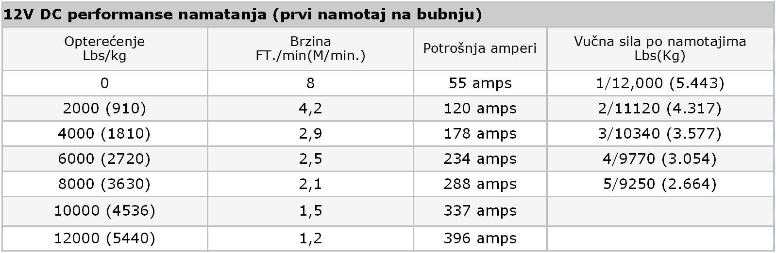 Premium vitlo Warn VR EVO 12-S, 12V, 5.443kg sa sintetskim užetom, vodilicom i žičnim i bežičnim daljinskim 9